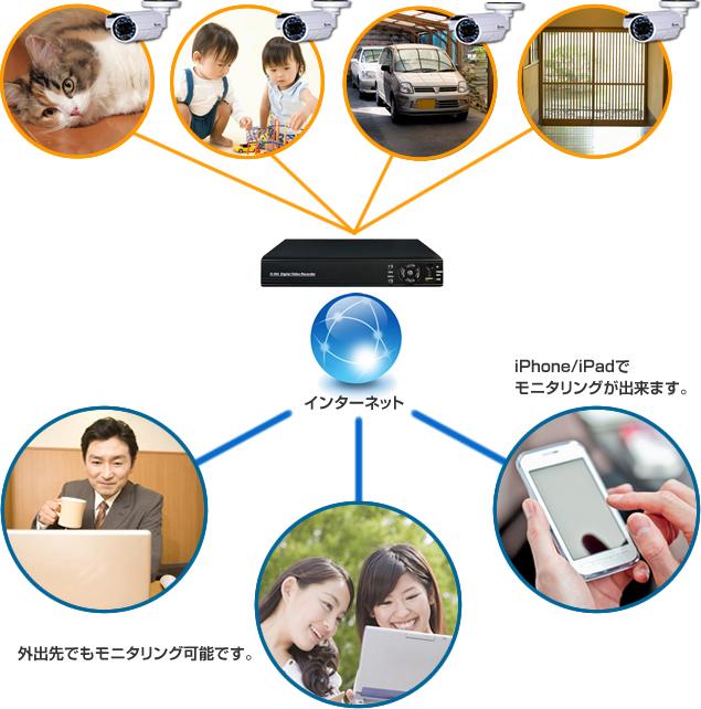 外出先でもモニタリング可能です。iPhone/Ipadでモニタリングができます。