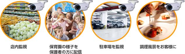 店内監視、保育園の様子を保護者の方に配信、駐車場を監視、調理風景をお客様に